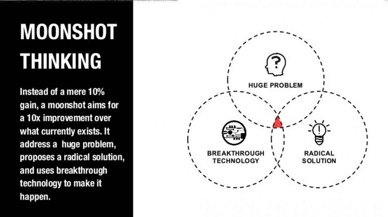 Moonshot Thinking - El pensamiento 10X de Google | Jose Martinez